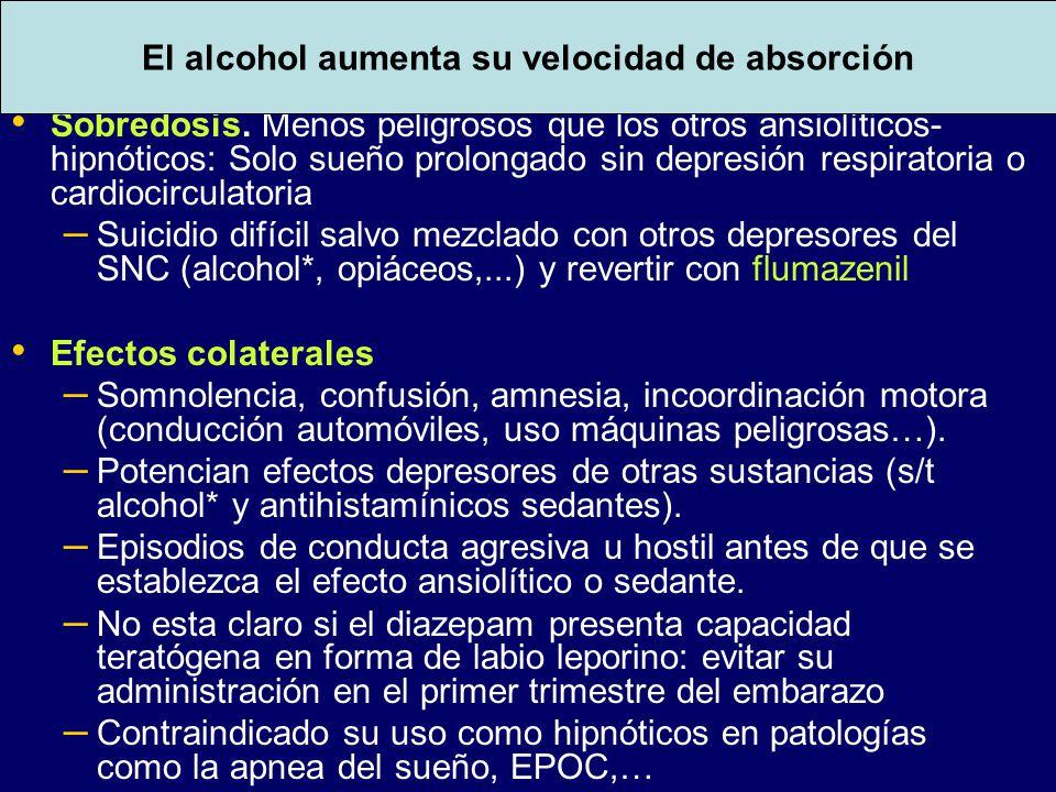 Efectos adversos BZD (I)