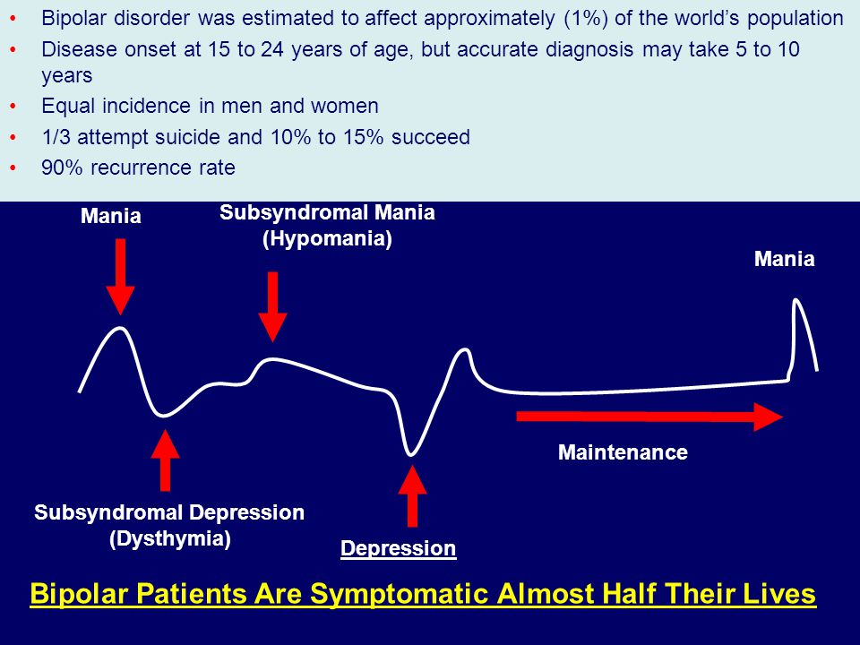 Bipolar Disorder Is Multidimensional