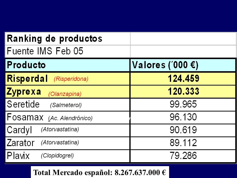 Mercado Farmacéutico: Principales productos