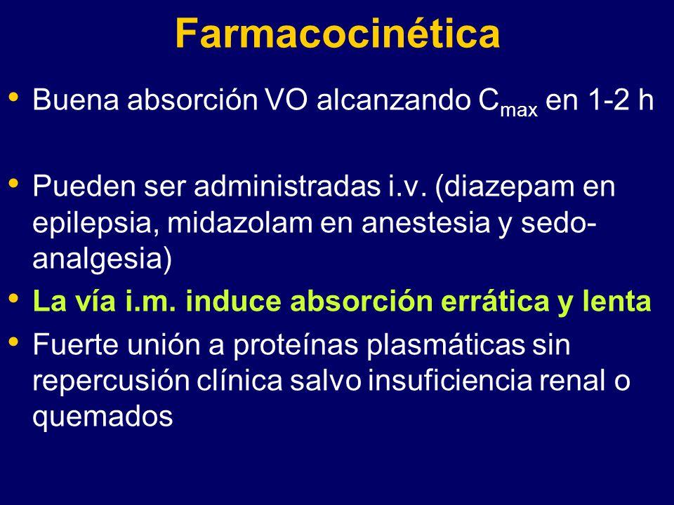 Farmacocinética Buena absorción VO alcanzando Cmax en 1-2 h
