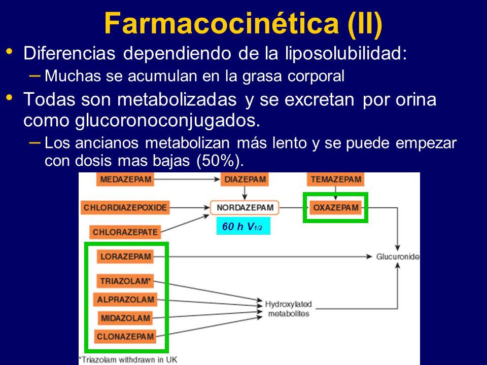 Farmacocinética (II) Diferencias dependiendo de la liposolubilidad: