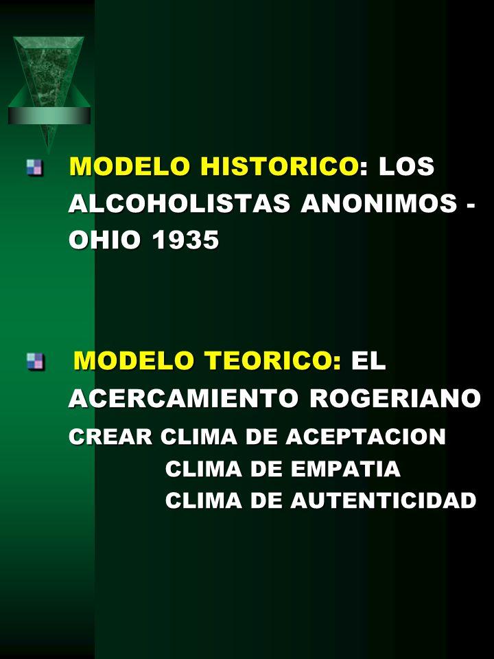 MODELO TEORICO: EL MODELO HISTORICO: LOS ALCOHOLISTAS ANONIMOS -