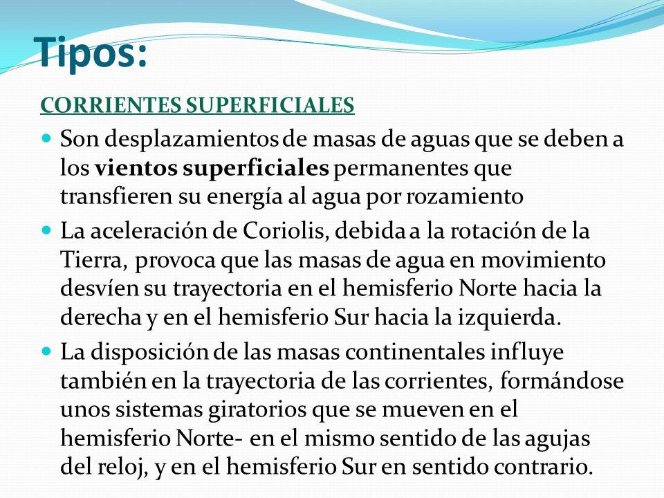 Tipos:Corrientes superficiales.