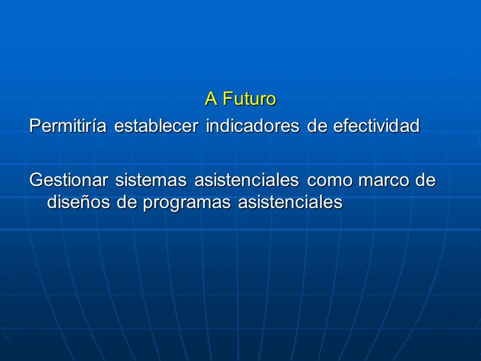 A Futuro Permitiría establecer indicadores de efectividad.