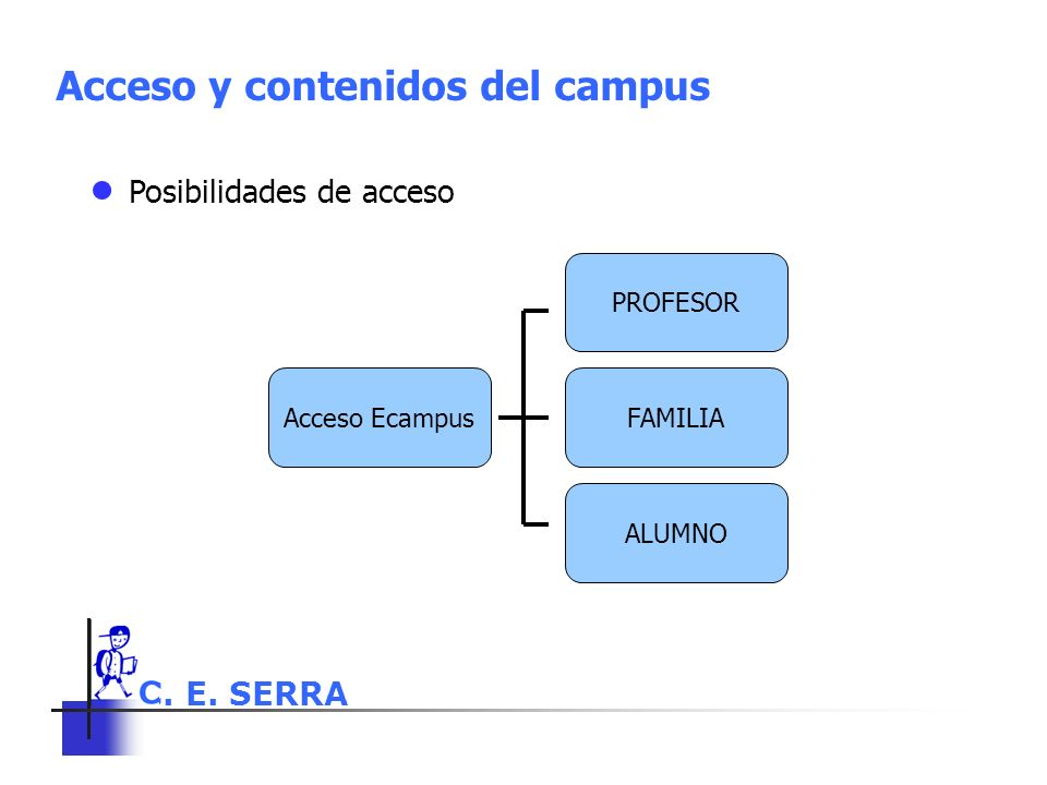 ● Posibilidades de acceso