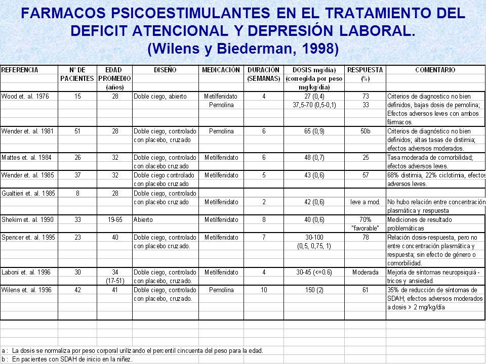FARMACOS PSICOESTIMULANTES EN EL TRATAMIENTO DEL DEFICIT ATENCIONAL Y DEPRESIÓN LABORAL.