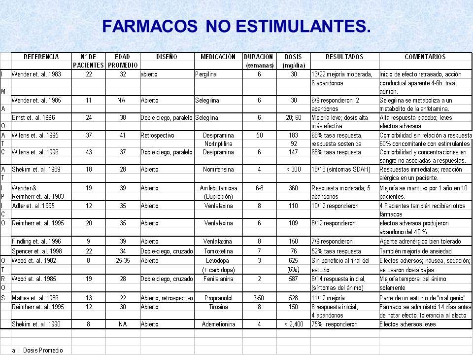 FARMACOS NO ESTIMULANTES.