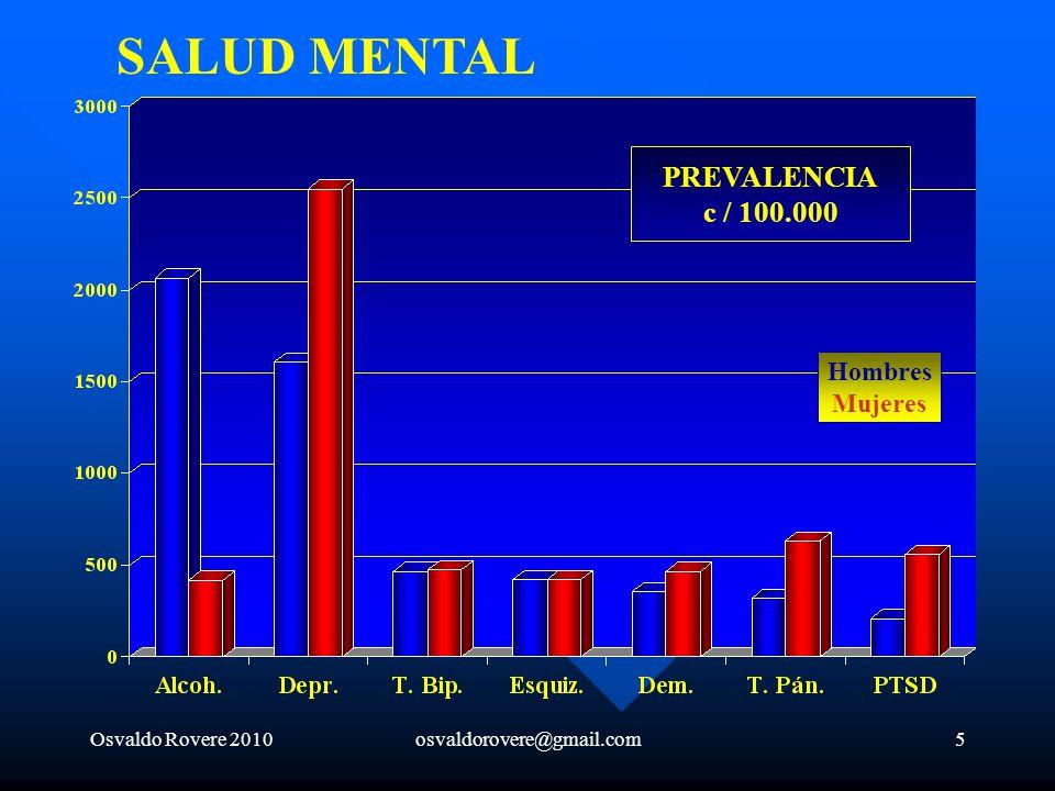SALUD MENTAL PREVALENCIA c / 100.000 Hombres Mujeres
