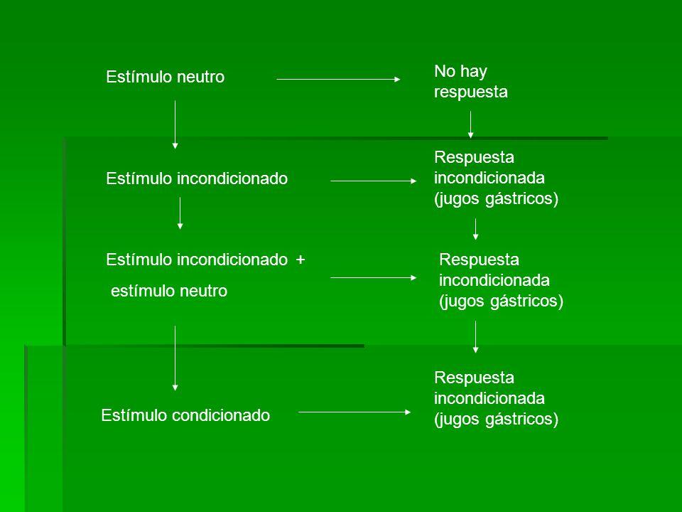 No hay respuesta Estímulo neutro. Respuesta incondicionada (jugos gástricos) Estímulo incondicionado.
