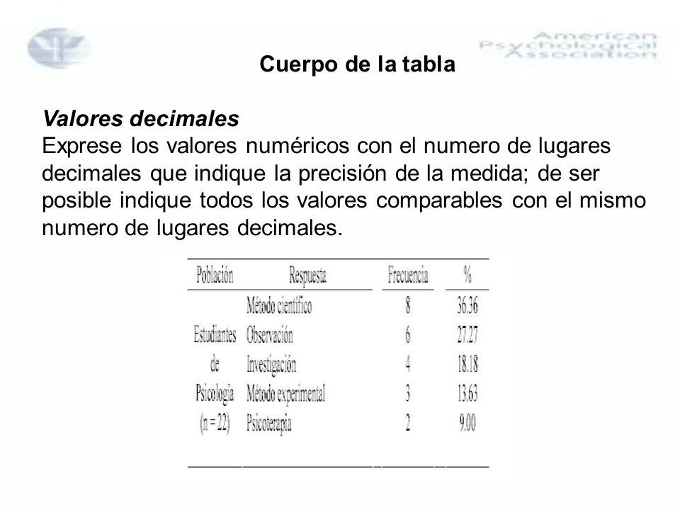 Cuerpo de la tabla Valores decimales.