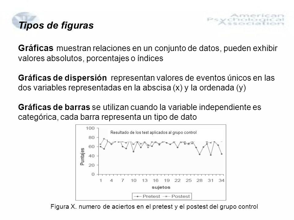 Tipos de figuras Gráficas muestran relaciones en un conjunto de datos, pueden exhibir valores absolutos, porcentajes o índices.
