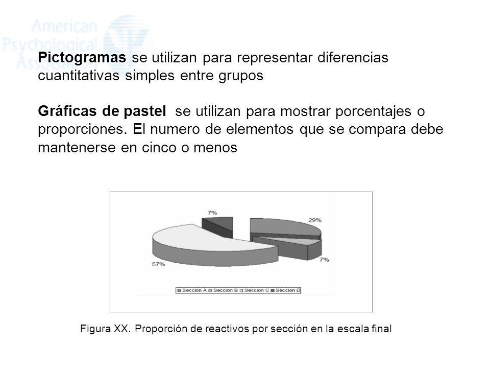Pictogramas se utilizan para representar diferencias cuantitativas simples entre grupos