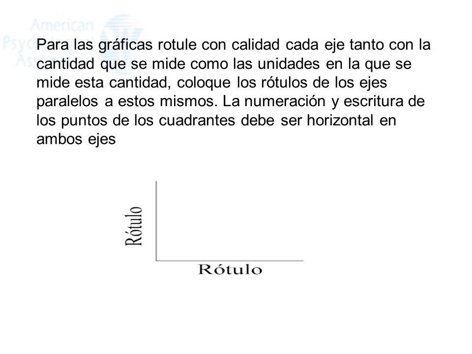 Para las gráficas rotule con calidad cada eje tanto con la cantidad que se mide como las unidades en la que se mide esta cantidad, coloque los rótulos de los ejes paralelos a estos mismos.