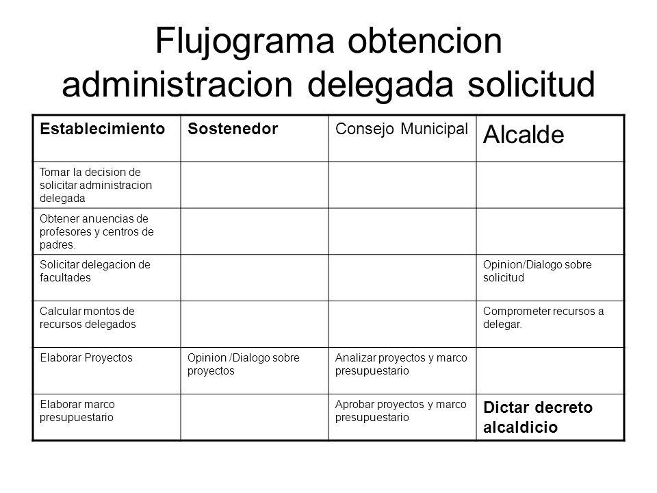 Flujograma obtencion administracion delegada solicitud