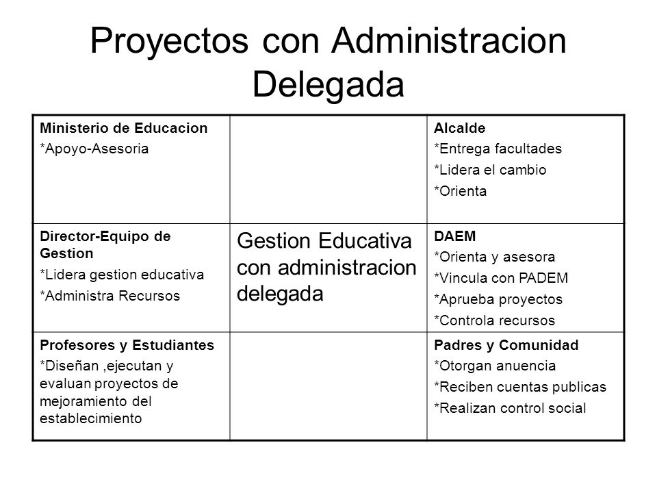 Proyectos con Administracion Delegada