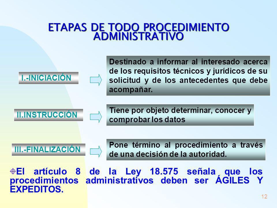 ETAPAS DE TODO PROCEDIMIENTO ADMINISTRATIVO