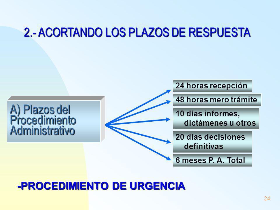 2.- ACORTANDO LOS PLAZOS DE RESPUESTA