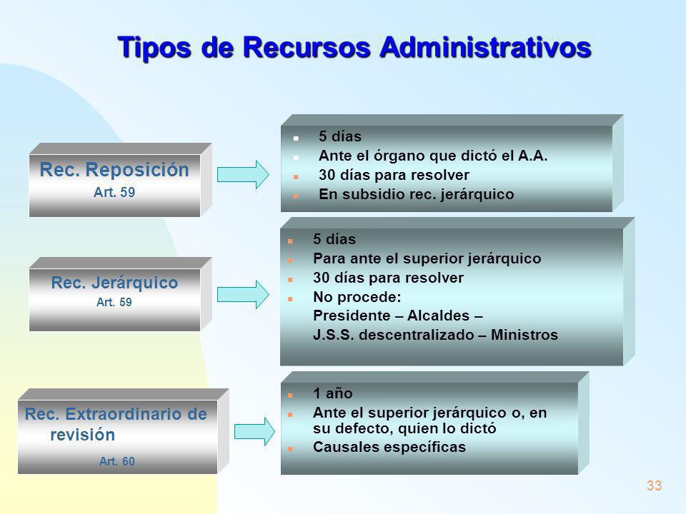 Tipos de Recursos Administrativos