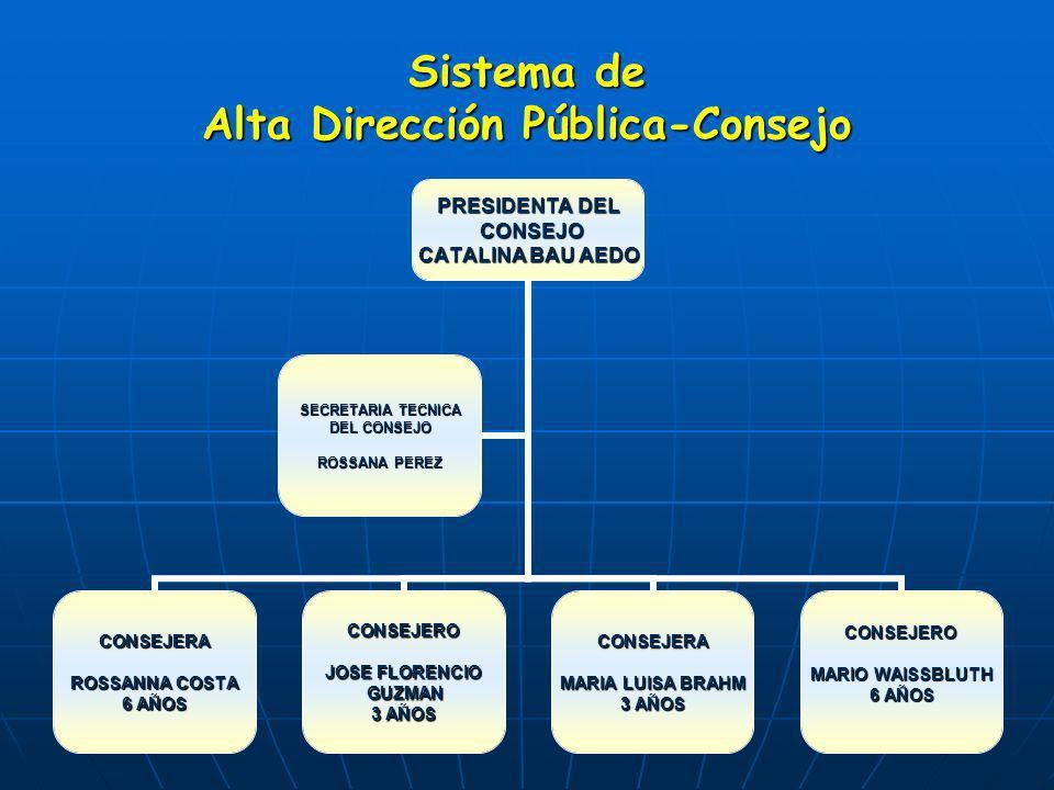 Sistema de Alta Dirección Pública-Consejo