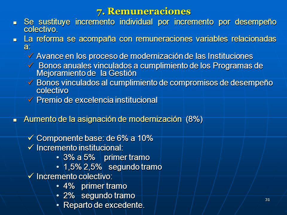 7. Remuneraciones Se sustituye incremento individual por incremento por desempeño colectivo.