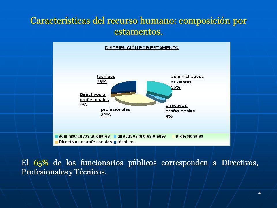 Características del recurso humano: composición por estamentos.