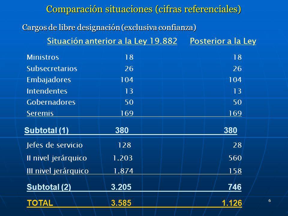 Comparación situaciones (cifras referenciales)