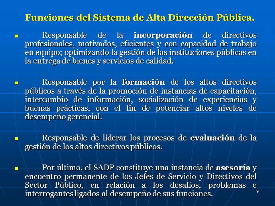Funciones del Sistema de Alta Dirección Pública.