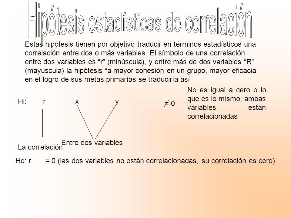 Estas hipótesis tienen por objetivo traducir en términos estadísticos una correlación entre dos o más variables. El símbolo de una correlación entre dos variables es r (minúscula), y entre más de dos variables R (mayúscula) la hipótesis a mayor cohesión en un grupo, mayor eficacia en el logro de sus metas primarías se traduciría así