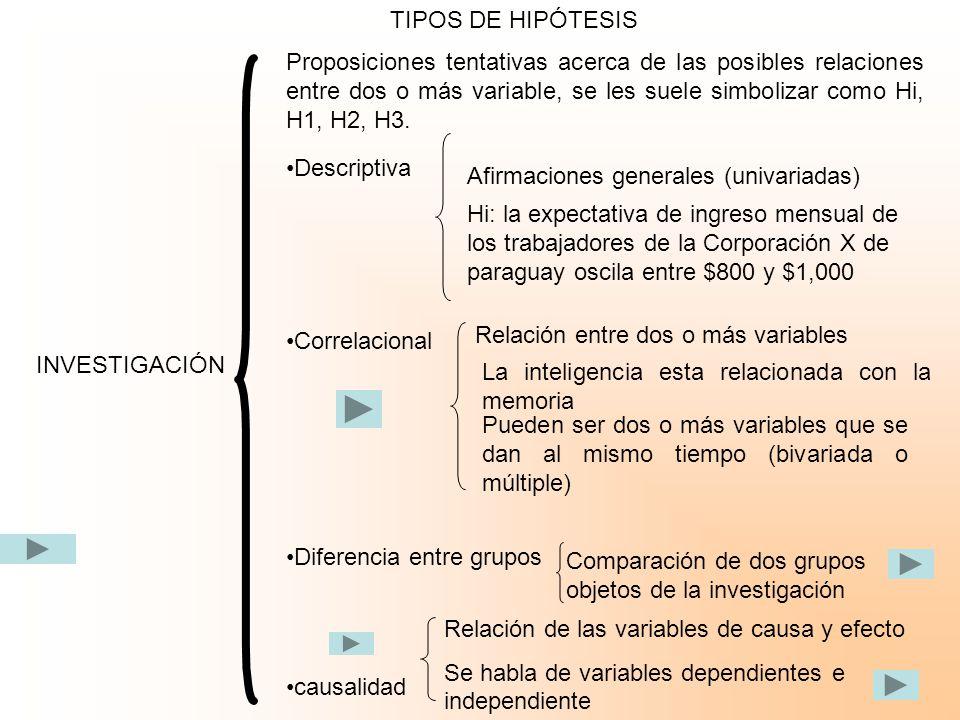TIPOS DE HIPÓTESIS Proposiciones tentativas acerca de las posibles relaciones entre dos o más variable, se les suele simbolizar como Hi, H1, H2, H3.