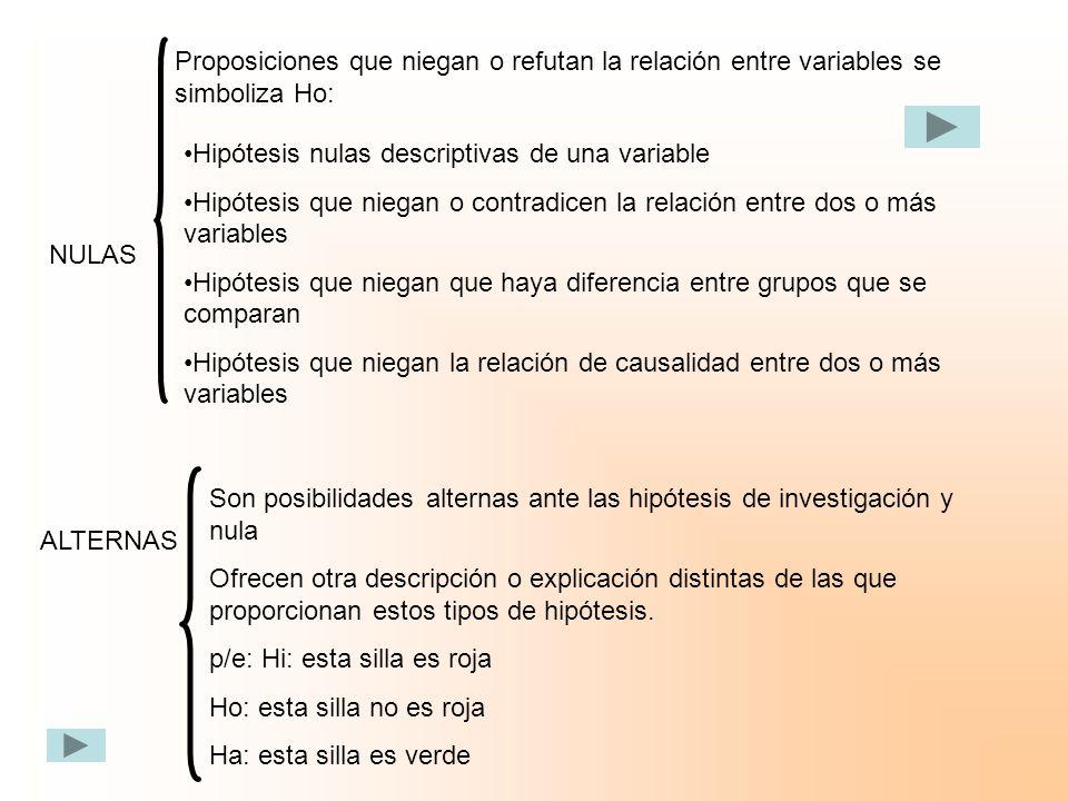 Proposiciones que niegan o refutan la relación entre variables se simboliza Ho: