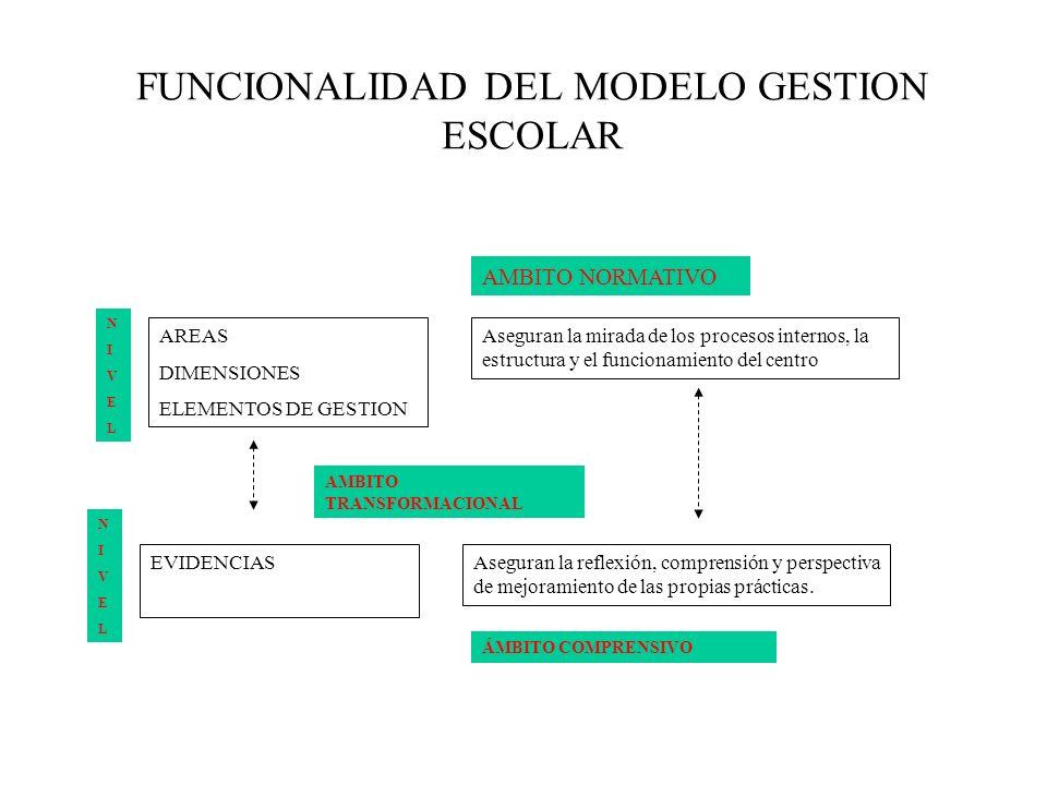 FUNCIONALIDAD DEL MODELO GESTION ESCOLAR