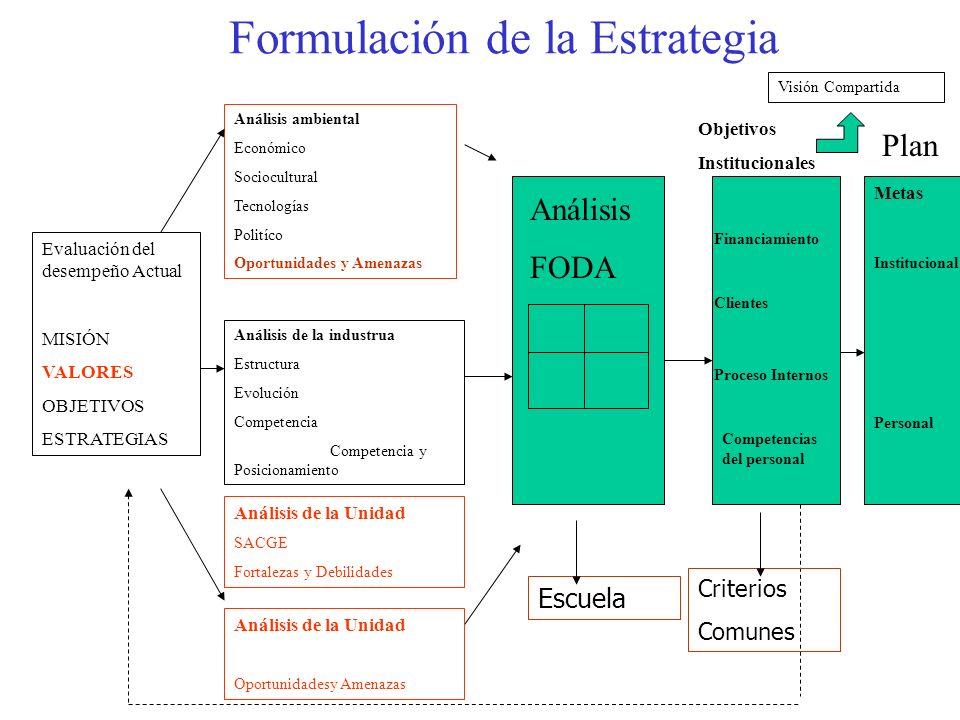 Formulación de la Estrategia