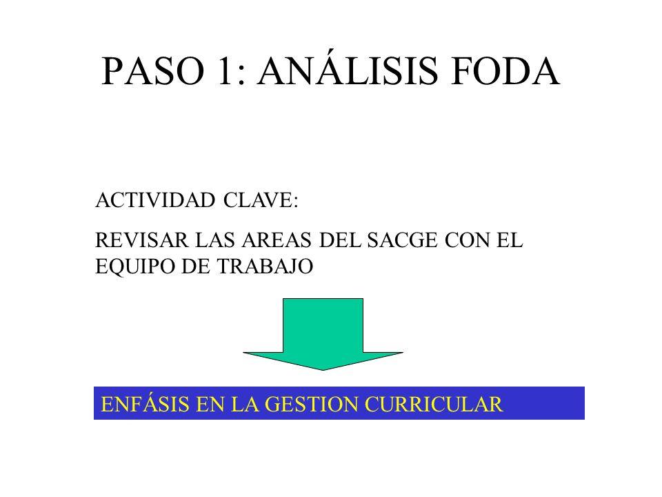 PASO 1: ANÁLISIS FODA ACTIVIDAD CLAVE: