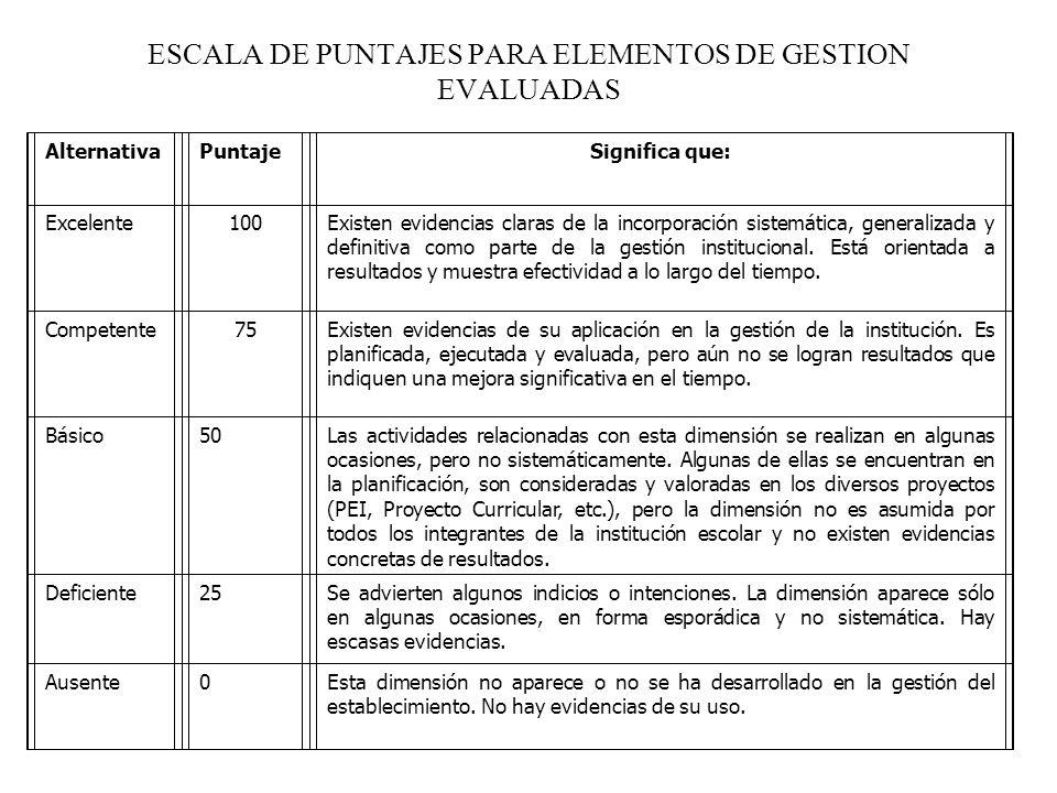 ESCALA DE PUNTAJES PARA ELEMENTOS DE GESTION EVALUADAS