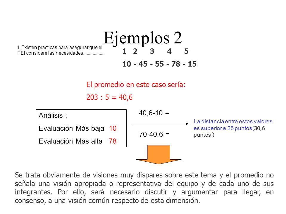 Ejemplos 2 1.Existen practicas para asegurar que el PEI considere las necesidades................. 2 3 4 5.