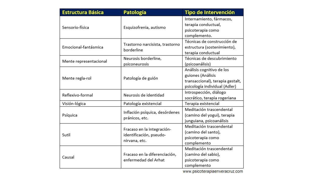 Patologías y tratamientos,