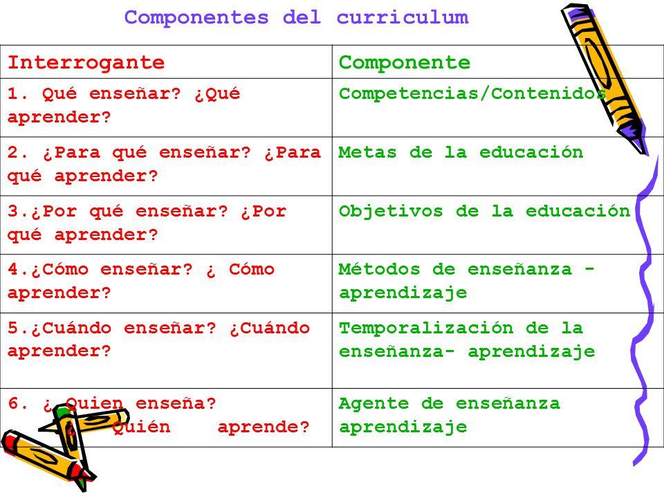 Componentes del curriculum Interrogante Componente