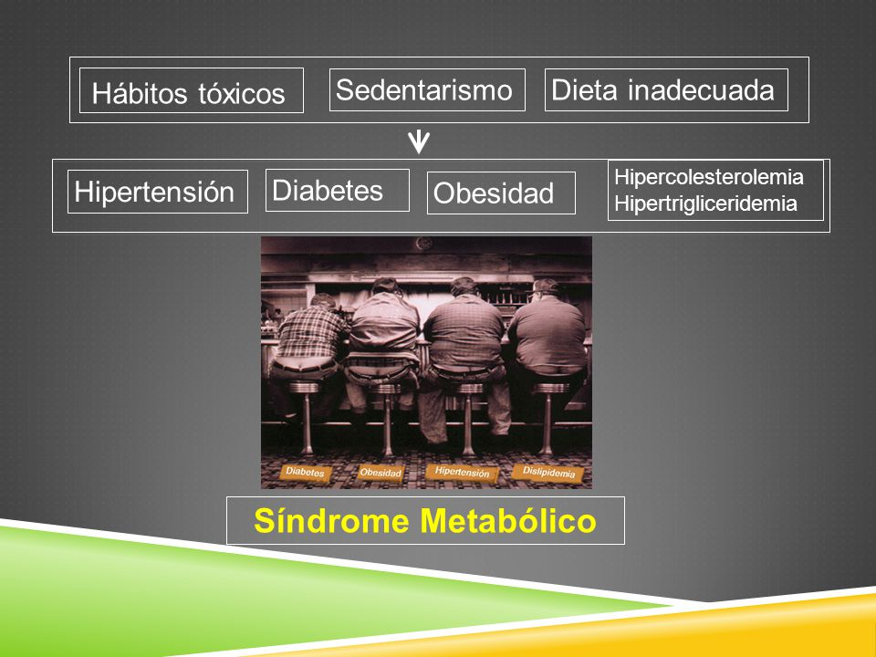 Síndrome Metabólico Hábitos tóxicos Sedentarismo Dieta inadecuada