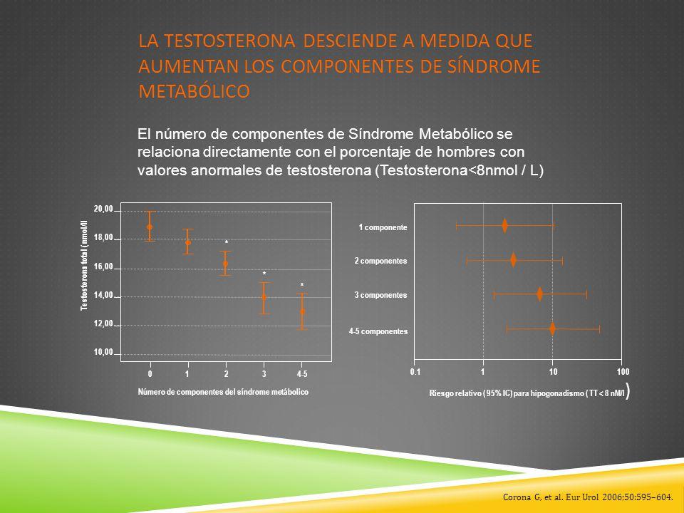 La testosterona desciende a medida que aumentan los componentes de Síndrome Metabólico