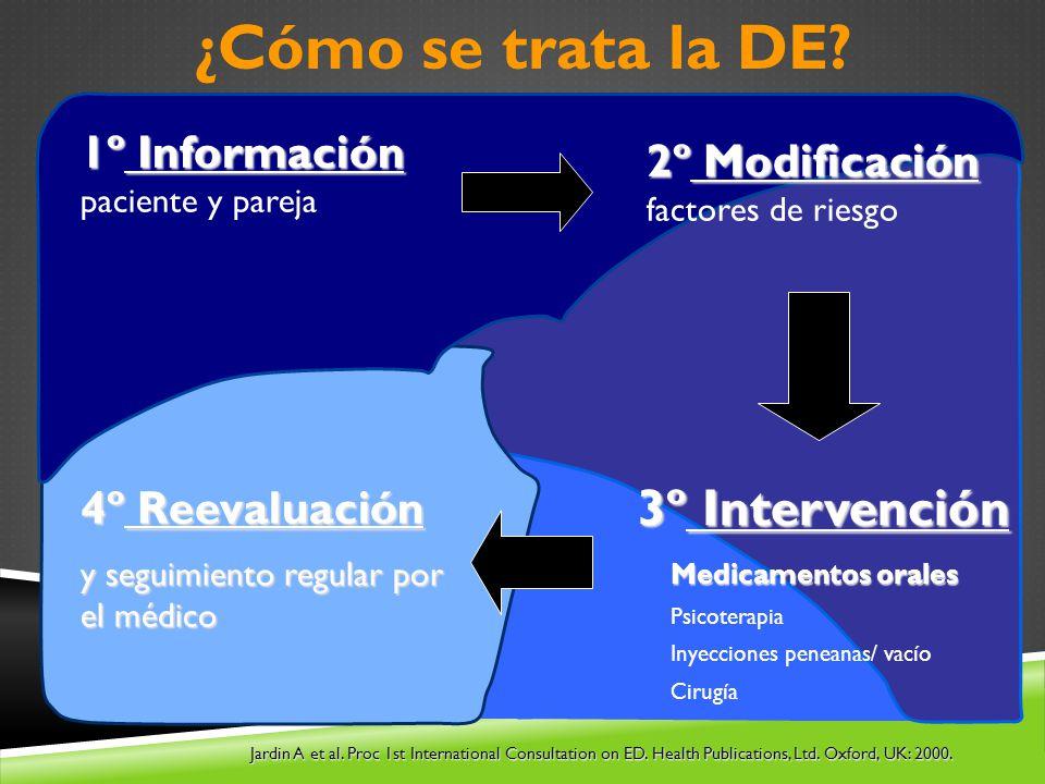 ¿Cómo se trata la DE 3º Intervención 1º Información paciente y pareja