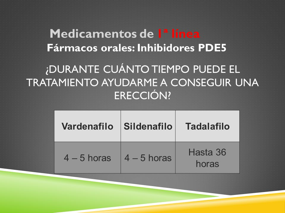Fármacos orales: Inhibidores PDE5