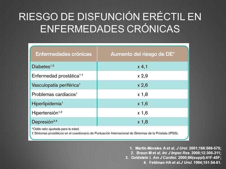 RIESGO DE DISFUNCIÓN ERÉCTIL EN ENFERMEDADES CRÓNICAS