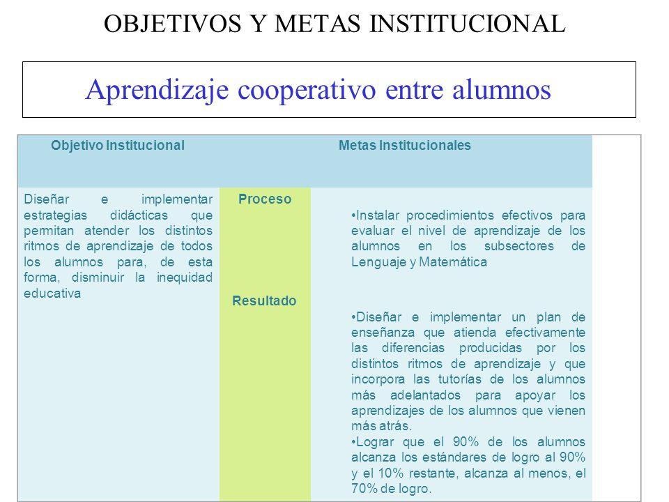 OBJETIVOS Y METAS INSTITUCIONAL