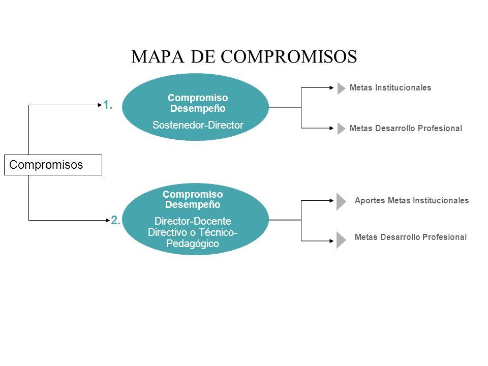 Director-Docente Directivo o Técnico-Pedagógico