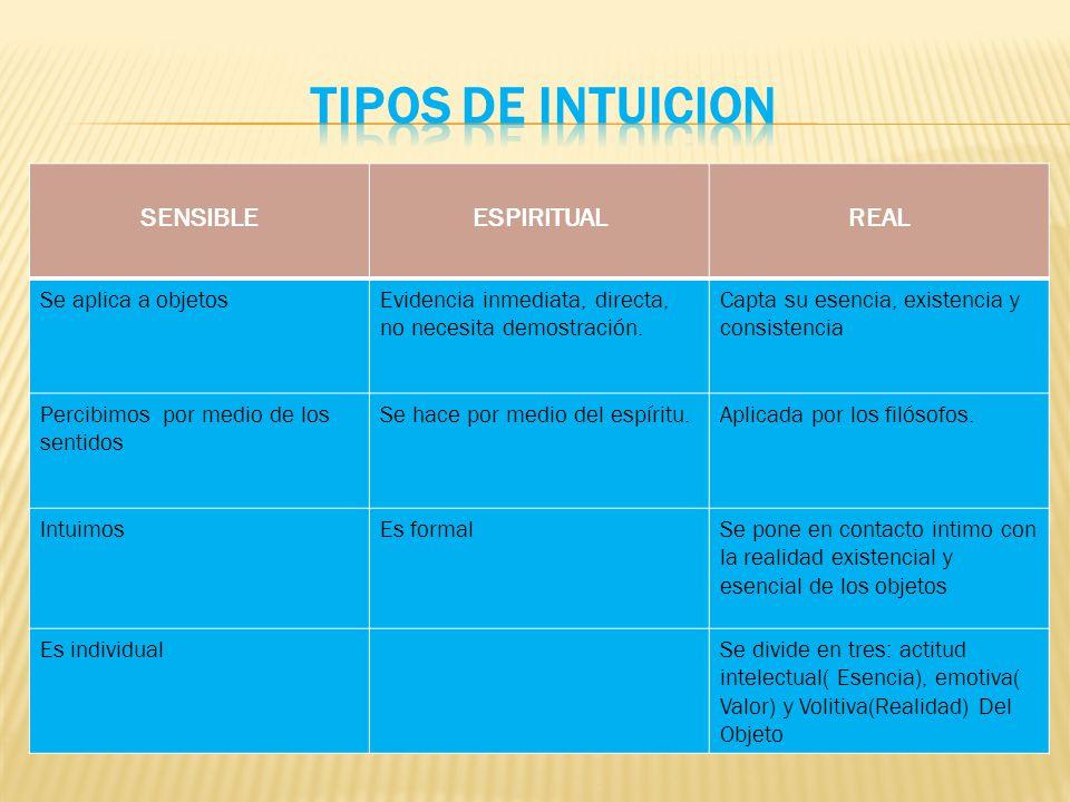 TIPOS DE INTUICION SENSIBLE ESPIRITUAL REAL Se aplica a objetos