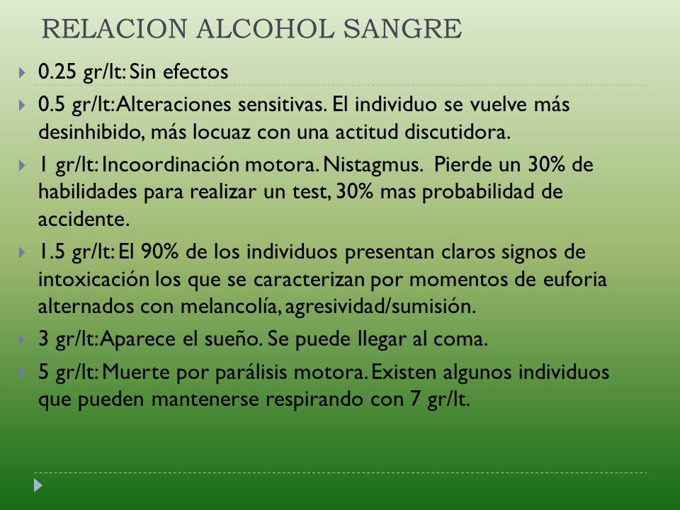 RELACION ALCOHOL SANGRE