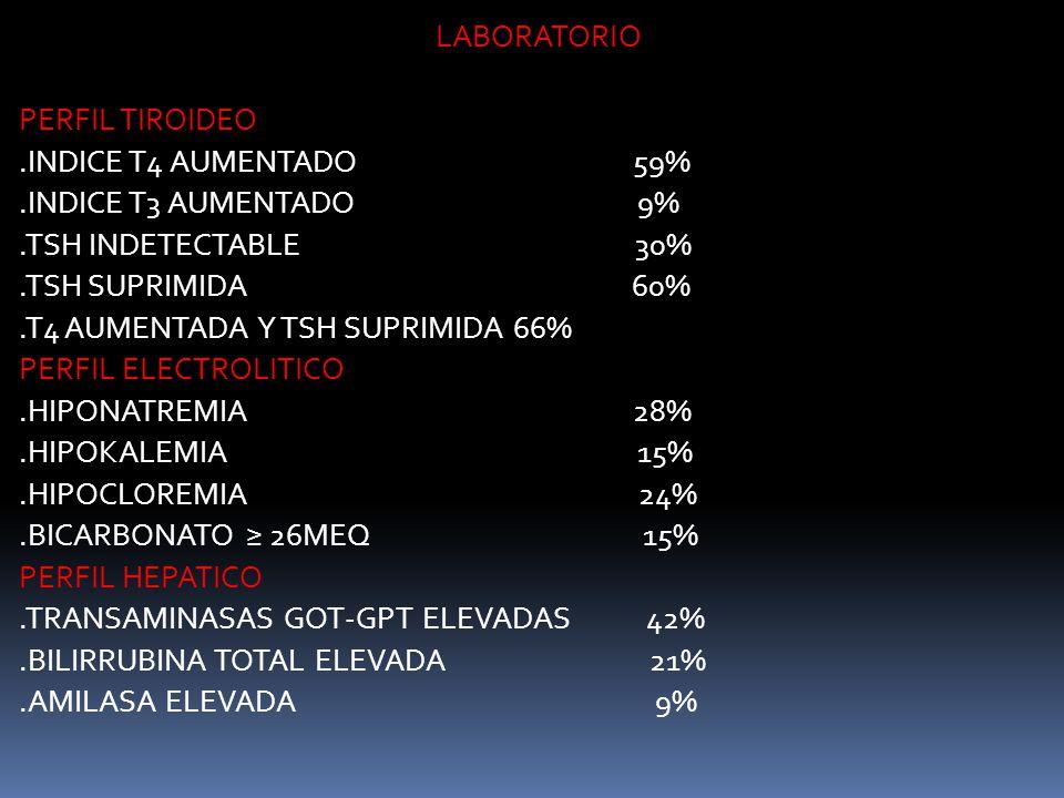LABORATORIO PERFIL TIROIDEO .INDICE T4 AUMENTADO 59%