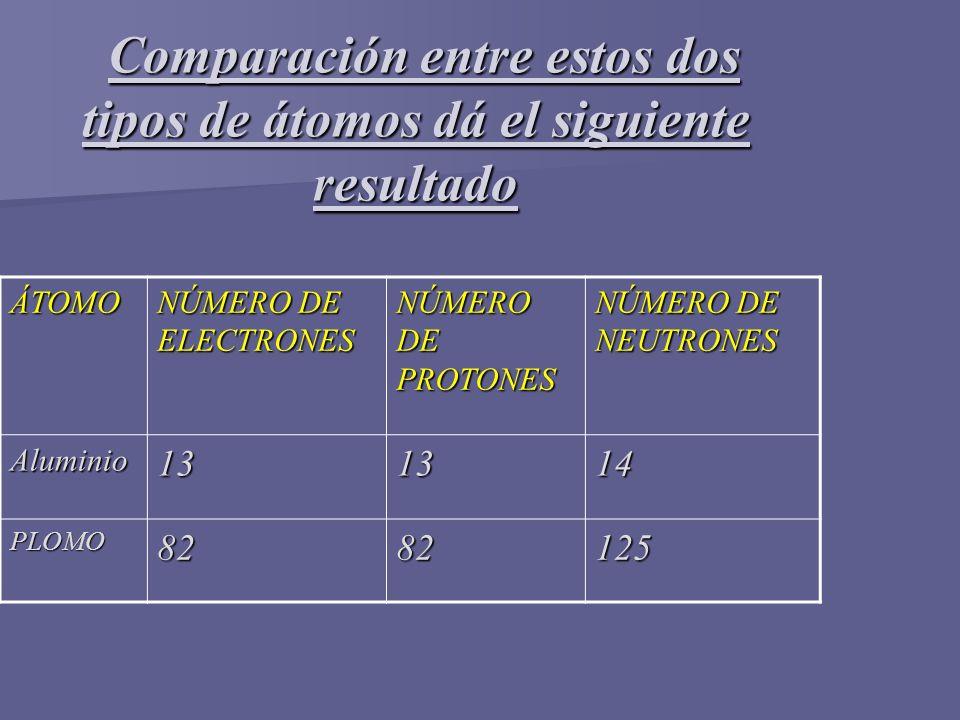 Comparación entre estos dos tipos de átomos dá el siguiente resultado