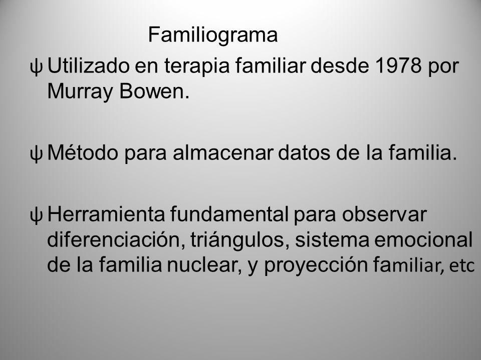 Familiograma Utilizado en terapia familiar desde 1978 por Murray Bowen. Método para almacenar datos de la familia.