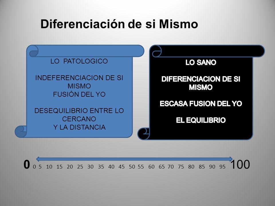 Diferenciación de si Mismo 0 0 5 10 15 20 25 30 35 40 45 50 55 60 65 70 75 80 85 90 95 100